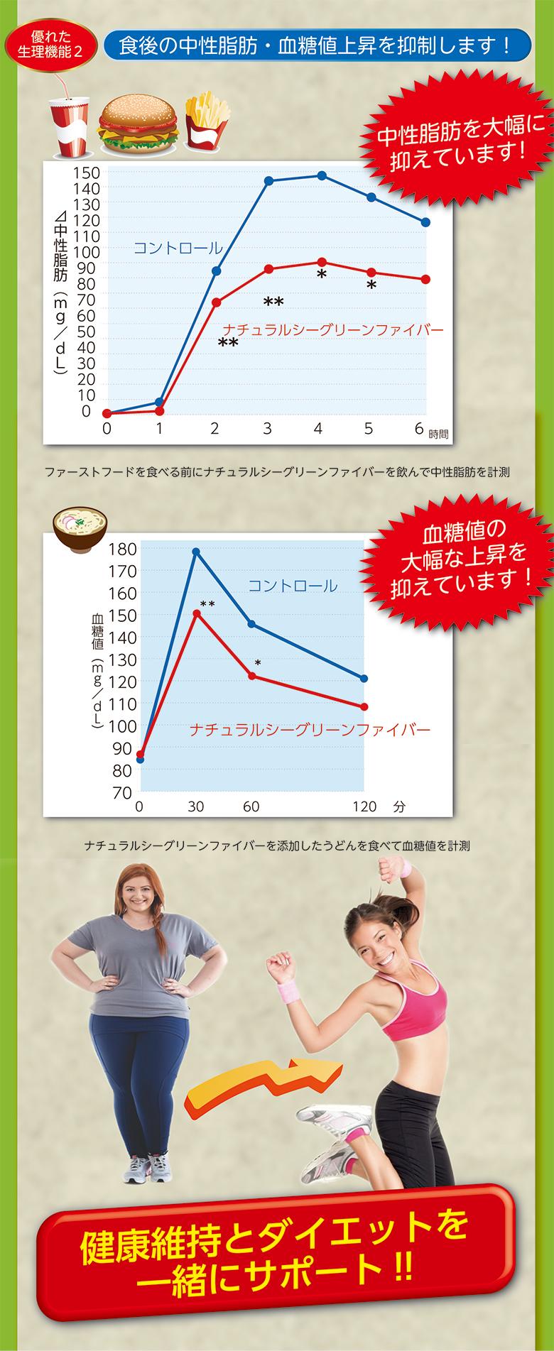 中性脂肪・血糖値抑制